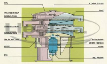 Dibujo explicativo de los componentes de nuestra tamizadora vibratoria VIBROCLASS